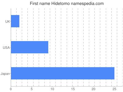 Given name Hidetomo