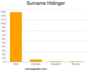 Surname Hidinger