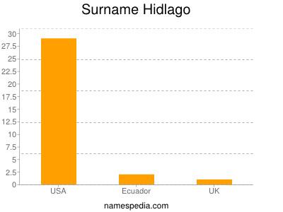 Familiennamen Hidlago
