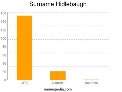 Surname Hidlebaugh