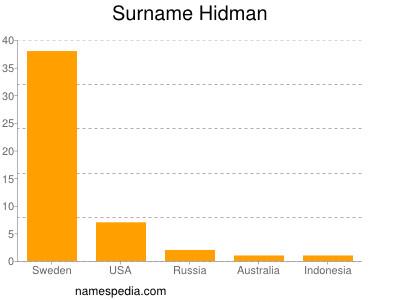 Surname Hidman