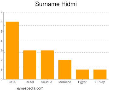 Surname Hidmi