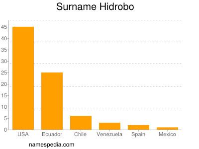Surname Hidrobo