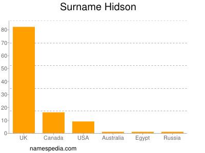 Surname Hidson