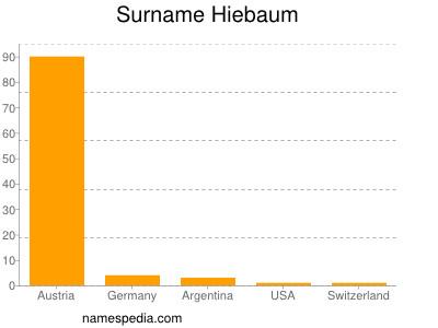 Surname Hiebaum
