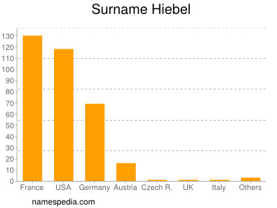 Surname Hiebel