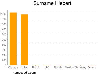 nom Hiebert