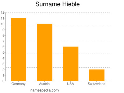 Surname Hieble