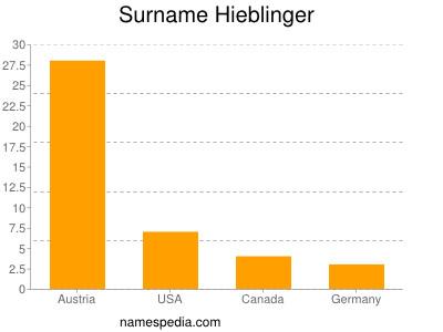 Surname Hieblinger