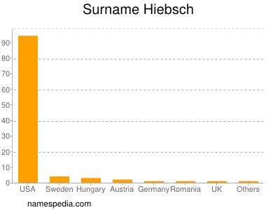 Surname Hiebsch