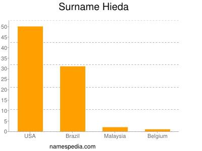 Surname Hieda