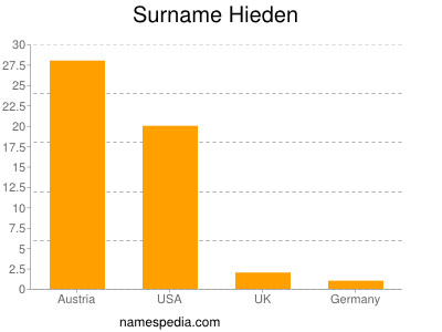 Surname Hieden