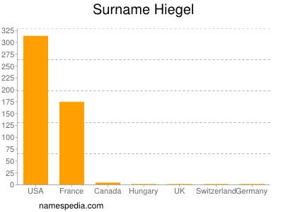 Surname Hiegel