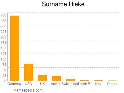 Surname Hieke