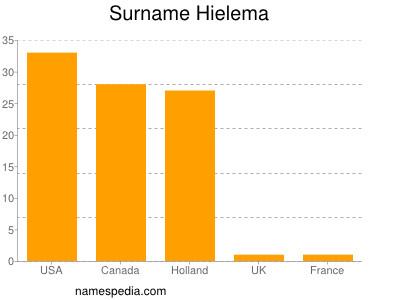 Surname Hielema