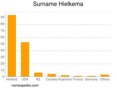Surname Hielkema