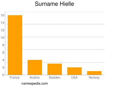 Surname Hielle