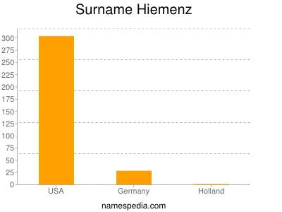 Surname Hiemenz