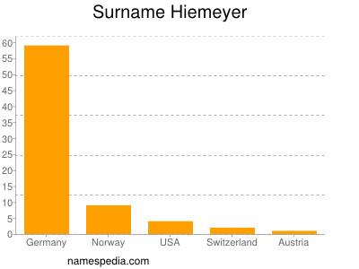 Surname Hiemeyer