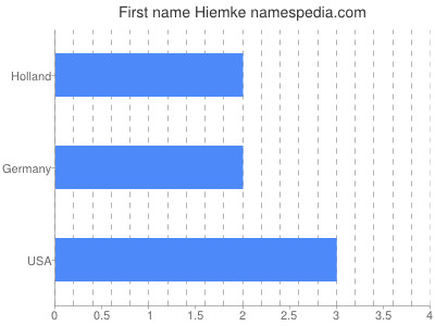 Given name Hiemke