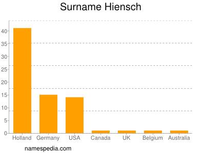 Surname Hiensch