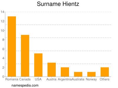 Surname Hientz