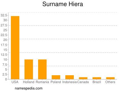 Surname Hiera