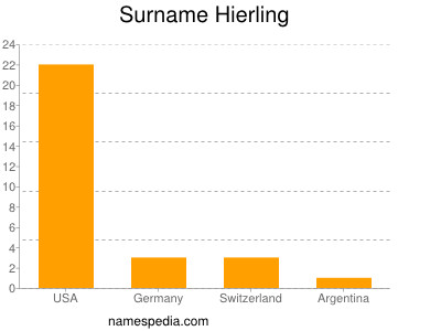 Surname Hierling