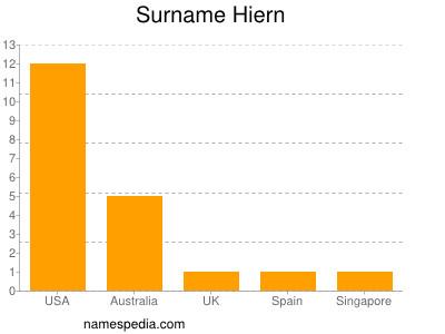 Surname Hiern