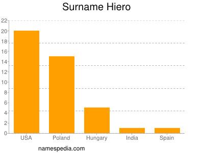 Surname Hiero