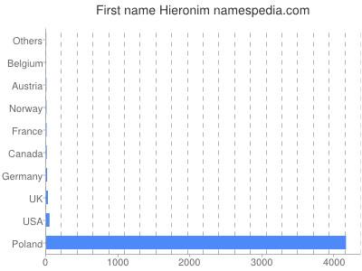 Given name Hieronim