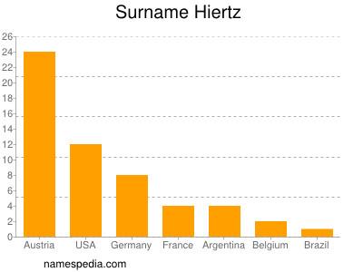 Surname Hiertz