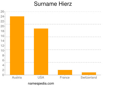 Surname Hierz