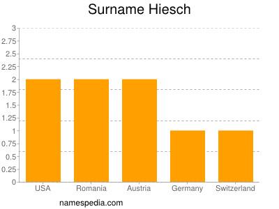 Surname Hiesch