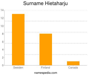 Surname Hietaharju