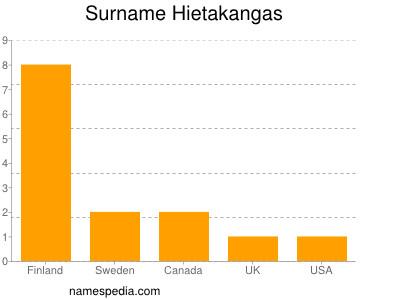 Surname Hietakangas