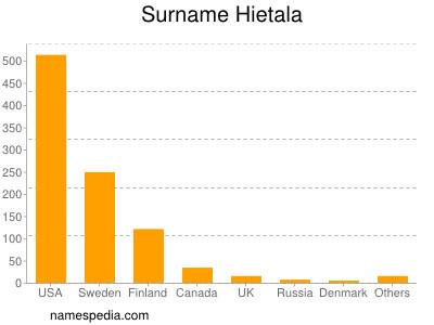 Surname Hietala