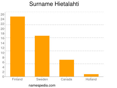 Surname Hietalahti