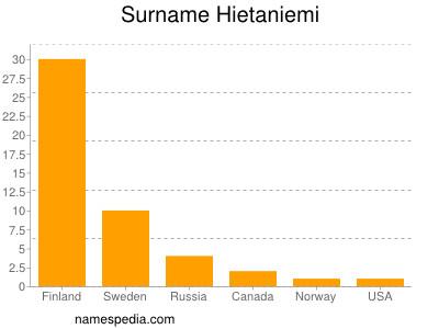 Surname Hietaniemi