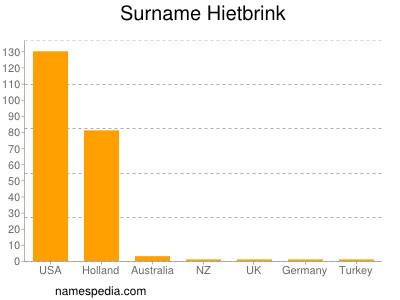 Surname Hietbrink