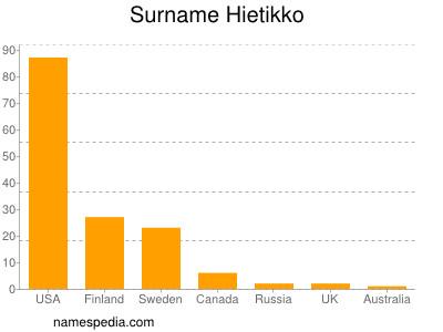 Surname Hietikko