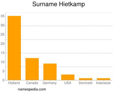 Surname Hietkamp