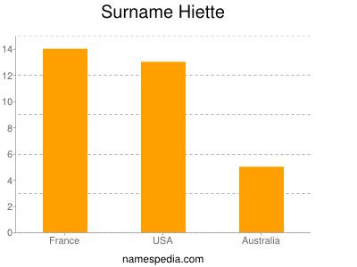 Surname Hiette