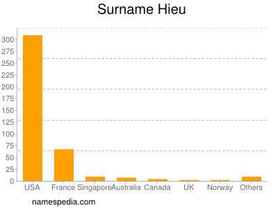 Surname Hieu