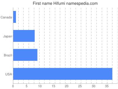 Given name Hifumi