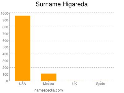 Surname Higareda