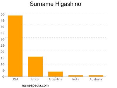 Surname Higashino
