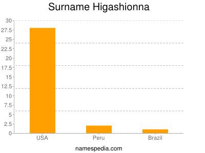Surname Higashionna
