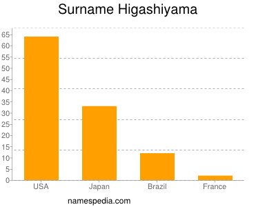 Surname Higashiyama