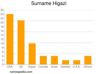 Surname Higazi